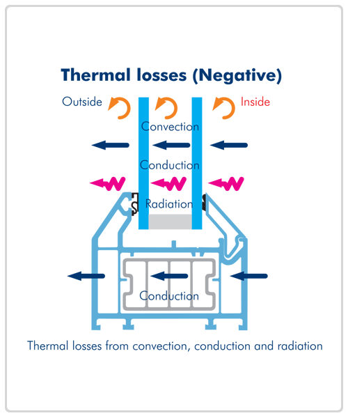 Window Energy Saving Features - Thermal Losses (negative)